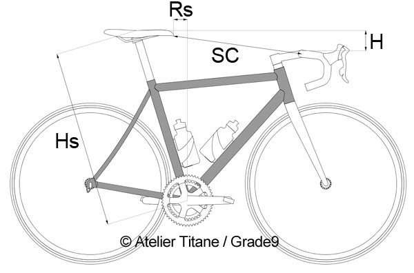 Position Cycliste Route